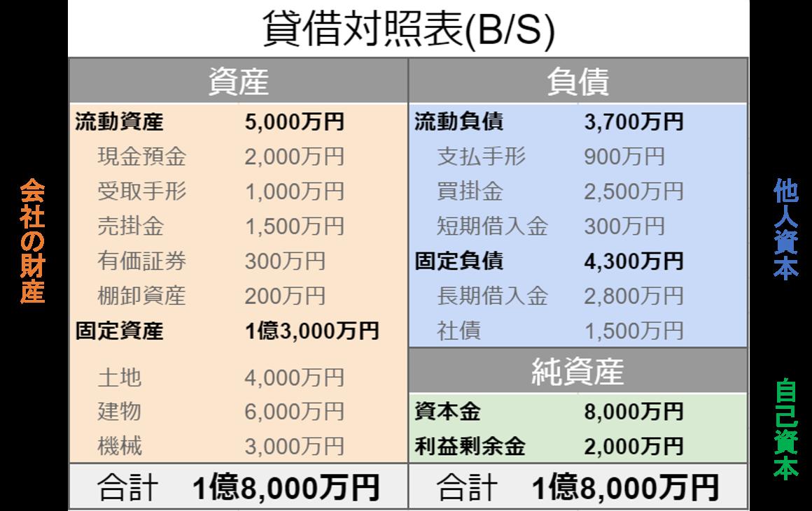 貸借対照表-1